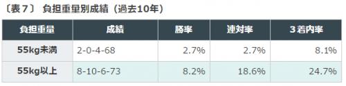 %e3%82%a2%e3%83%ab%e3%82%bc%e3%83%b3%e3%83%81%e3%83%b3%e5%85%b1%e5%92%8c%e5%9b%bd%e6%9d%af2016%e3%83%87%e3%83%bc%e3%82%bf%e5%88%86%e6%9e%90%ef%bc%94%e8%b2%a0%e6%8b%85%e9%87%8d%e9%87%8f