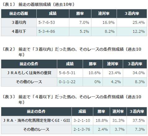 %e3%82%a8%e3%83%aa%e3%82%b6%e3%83%99%e3%82%b9%e5%a5%b3%e7%8e%8b%e6%9d%af2016%e3%83%87%e3%83%bc%e3%82%bf%e5%88%86%e6%9e%90%ef%bc%91%e5%89%8d%e8%b5%b0%e7%9d%80%e9%a0%86