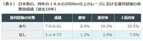 %e3%82%a8%e3%83%aa%e3%82%b6%e3%83%99%e3%82%b9%e5%a5%b3%e7%8e%8b%e6%9d%af2016%e3%83%87%e3%83%bc%e3%82%bf%e5%88%86%e6%9e%90%ef%bc%93%e8%b7%9d%e9%9b%a2%e9%81%a9%e6%80%a7