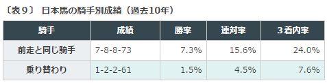 %e3%82%a8%e3%83%aa%e3%82%b6%e3%83%99%e3%82%b9%e5%a5%b3%e7%8e%8b%e6%9d%af2016%e3%83%87%e3%83%bc%e3%82%bf%e5%88%86%e6%9e%90%ef%bc%95%e4%b9%97%e3%82%8a%e6%9b%bf%e3%82%8a