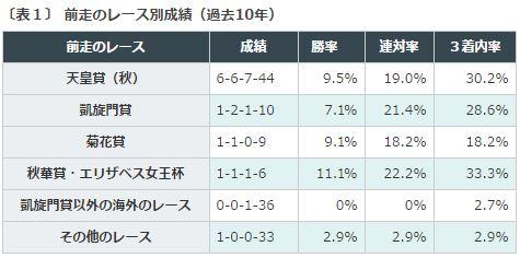 %e3%82%b8%e3%83%a3%e3%83%91%e3%83%b3%e3%82%ab%e3%83%83%e3%83%972016%e3%83%87%e3%83%bc%e3%82%bf%e5%88%86%e6%9e%90%ef%bc%91%e5%89%8d%e8%b5%b0%e3%83%ac%e3%83%bc%e3%82%b9