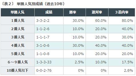 %e3%82%b8%e3%83%a3%e3%83%91%e3%83%b3%e3%82%ab%e3%83%83%e3%83%972016%e3%83%87%e3%83%bc%e3%82%bf%e5%88%86%e6%9e%90%ef%bc%92%e5%8d%98%e5%8b%9d%e4%ba%ba%e6%b0%97