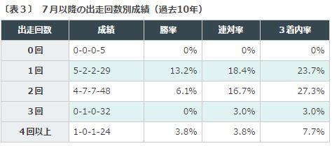 %e3%82%b8%e3%83%a3%e3%83%91%e3%83%b3%e3%82%ab%e3%83%83%e3%83%972016%e3%83%87%e3%83%bc%e3%82%bf%e5%88%86%e6%9e%90%ef%bc%937%e6%9c%88%e4%bb%a5%e9%99%8d%e5%87%ba%e8%b5%b0%e5%9b%9e%e6%95%b0