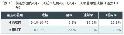 %e3%83%81%e3%83%a3%e3%83%b3%e3%83%94%e3%82%aa%e3%83%b3%e3%82%bac2016%e3%83%87%e3%83%bc%e3%82%bf%e5%88%86%e6%9e%90%ef%bc%93%e5%89%8d%e8%b5%b0%e7%9d%80%e9%a0%86