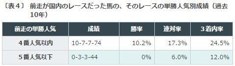 %e3%83%81%e3%83%a3%e3%83%b3%e3%83%94%e3%82%aa%e3%83%b3%e3%82%bac2016%e3%83%87%e3%83%bc%e3%82%bf%e5%88%86%e6%9e%90%ef%bc%94%e5%89%8d%e8%b5%b0%e4%ba%ba%e6%b0%97
