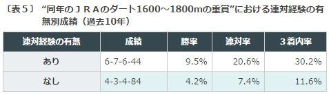 %e3%83%81%e3%83%a3%e3%83%b3%e3%83%94%e3%82%aa%e3%83%b3%e3%82%bac2016%e3%83%87%e3%83%bc%e3%82%bf%e5%88%86%e6%9e%90%ef%bc%95%e5%90%8c%e5%b9%b4%e3%83%80%e3%83%bc%e3%83%88%e9%87%8d%e8%b3%9e%e9%80%a3