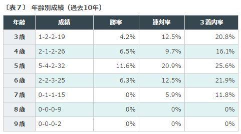 %e3%83%81%e3%83%a3%e3%83%b3%e3%83%94%e3%82%aa%e3%83%b3%e3%82%bac2016%e3%83%87%e3%83%bc%e3%82%bf%e5%88%86%e6%9e%90%ef%bc%97%e9%ab%98%e9%bd%a2%e9%a6%ac%e3%81%af%e5%89%b2%e5%bc%95
