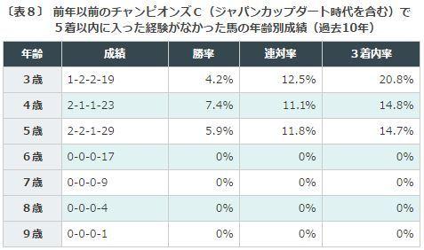 %e3%83%81%e3%83%a3%e3%83%b3%e3%83%94%e3%82%aa%e3%83%b3%e3%82%bac2016%e3%83%87%e3%83%bc%e3%82%bf%e5%88%86%e6%9e%90%ef%bc%98%e5%89%8d%e5%b9%b4%e4%bb%a5%e5%89%8d%e3%81%ae%e5%90%8c%e3%83%ac%e3%83%bc
