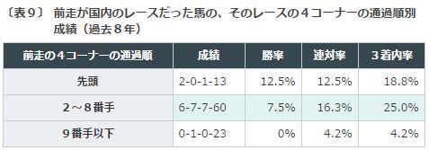 %e3%83%81%e3%83%a3%e3%83%b3%e3%83%94%e3%82%aa%e3%83%b3%e3%82%bac2016%e3%83%87%e3%83%bc%e3%82%bf%e5%88%86%e6%9e%90%ef%bc%99%e5%89%8d%e8%b5%b04%e3%82%b3%e3%83%bc%e3%83%8a%e3%83%bc%e9%80%9a%e9%81%8e