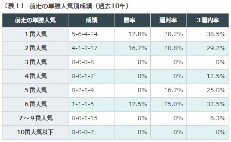 %e3%83%87%e3%82%a4%e3%83%aa%e3%83%bc%e6%9d%af2%e6%ad%b3s2016%e3%83%87%e3%83%bc%e3%82%bf%e5%88%86%e6%9e%90%ef%bc%91%e5%89%8d%e8%b5%b0%e5%8d%98%e5%8b%9d%e4%ba%ba%e6%b0%97