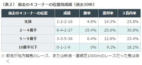 %e3%83%87%e3%82%a4%e3%83%aa%e3%83%bc%e6%9d%af2%e6%ad%b3s2016%e3%83%87%e3%83%bc%e3%82%bf%e5%88%86%e6%9e%90%ef%bc%92%e5%89%8d%e8%b5%b0%e4%bd%8d%e7%bd%ae%e5%8f%96%e3%82%8a