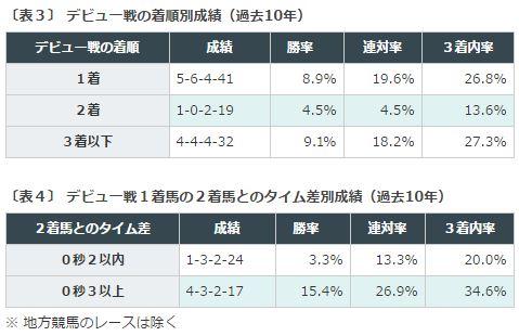 %e3%83%87%e3%82%a4%e3%83%aa%e3%83%bc%e6%9d%af2%e6%ad%b3s2016%e3%83%87%e3%83%bc%e3%82%bf%e5%88%86%e6%9e%90%ef%bc%93%e3%83%87%e3%83%93%e3%83%a5%e3%83%bc%e6%88%a6