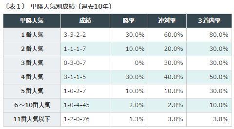 %e3%83%9e%e3%82%a4%e3%83%abcs2016%e3%83%87%e3%83%bc%e3%82%bf%e5%88%86%e6%9e%90%ef%bc%91%e5%8d%98%e5%8b%9d%e4%ba%ba%e6%b0%97