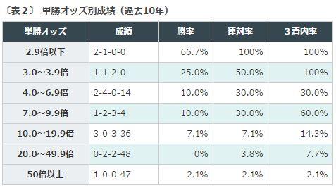%e3%83%9e%e3%82%a4%e3%83%abcs2016%e3%83%87%e3%83%bc%e3%82%bf%e5%88%86%e6%9e%90%ef%bc%92%e5%8d%98%e5%8b%9d%e3%82%aa%e3%83%83%e3%82%ba