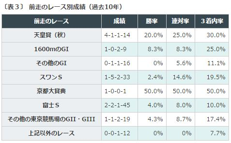 %e3%83%9e%e3%82%a4%e3%83%abcs2016%e3%83%87%e3%83%bc%e3%82%bf%e5%88%86%e6%9e%90%ef%bc%93%e5%89%8d%e8%b5%b0%e3%83%ac%e3%83%bc%e3%82%b9%e5%88%a5