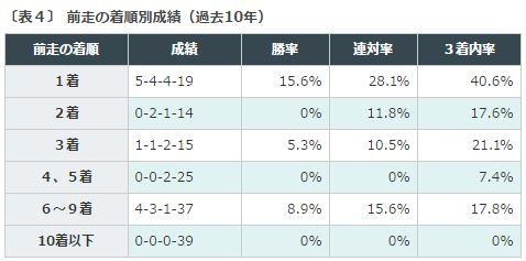 %e3%83%9e%e3%82%a4%e3%83%abcs2016%e3%83%87%e3%83%bc%e3%82%bf%e5%88%86%e6%9e%90%ef%bc%94%e5%89%8d%e8%b5%b0%e7%9d%80%e9%a0%86