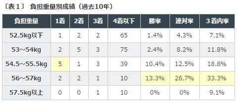 %e3%83%a1%e3%83%ab%e3%83%9c%e3%83%ab%e3%83%b3c2016%e3%83%87%e3%83%bc%e3%82%bf%e5%88%86%e6%9e%90%ef%bc%91%e8%b2%a0%e6%8b%85%e9%87%8d%e9%87%8f