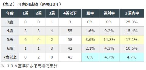 %e3%83%a1%e3%83%ab%e3%83%9c%e3%83%ab%e3%83%b3c2016%e3%83%87%e3%83%bc%e3%82%bf%e5%88%86%e6%9e%90%ef%bc%92%e9%a6%ac%e9%bd%a2
