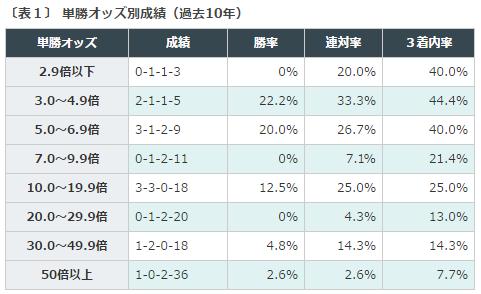 %e4%ba%ac%e7%8e%8b%e6%9d%af2%e6%ad%b3s2016%e3%83%87%e3%83%bc%e3%82%bf%e5%88%86%e6%9e%90%ef%bc%91%e6%8e%a2%e5%8b%9d%e3%82%aa%e3%83%83%e3%82%ba