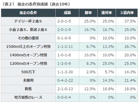 %e4%ba%ac%e7%8e%8b%e6%9d%af2%e6%ad%b3s2016%e3%83%87%e3%83%bc%e3%82%bf%e5%88%86%e6%9e%90%ef%bc%92%e5%89%8d%e8%b5%b0%e6%9d%a1%e4%bb%b6