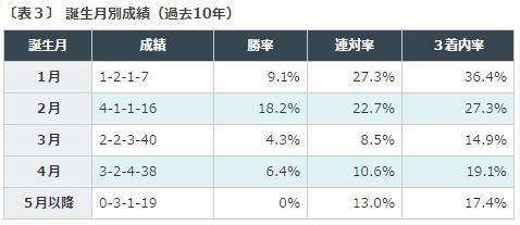 %e4%ba%ac%e7%8e%8b%e6%9d%af2%e6%ad%b3s2016%e3%83%87%e3%83%bc%e3%82%bf%e5%88%86%e6%9e%90%ef%bc%93%e8%aa%95%e7%94%9f%e6%9c%88