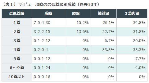 %e6%9d%b1%e3%82%b9%e3%83%9d%e6%9d%af2%e6%ad%b3s2016%e3%83%87%e3%83%bc%e3%82%bf%e5%88%86%e6%9e%90%ef%bc%91%e6%9c%80%e4%bd%8e%e7%9d%80%e9%a0%86