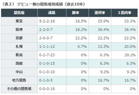 %e6%9d%b1%e3%82%b9%e3%83%9d%e6%9d%af2%e6%ad%b3s2016%e3%83%87%e3%83%bc%e3%82%bf%e5%88%86%e6%9e%90%ef%bc%92%e6%89%8b%e3%83%93%e3%83%a5%e3%83%bc%e6%88%a6%e7%ab%b6%e9%a6%ac%e5%a0%b4