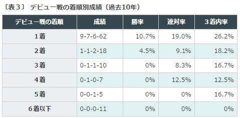 %e6%9d%b1%e3%82%b9%e3%83%9d%e6%9d%af2%e6%ad%b3s2016%e3%83%87%e3%83%bc%e3%82%bf%e5%88%86%e6%9e%90%ef%bc%93%e3%83%87%e3%83%93%e3%83%a5%e3%83%bc%e6%88%a6%e5%8b%9d%e3%81%a1