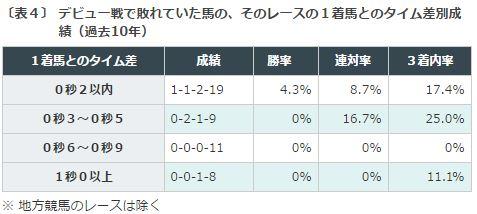 %e6%9d%b1%e3%82%b9%e3%83%9d%e6%9d%af2%e6%ad%b3s2016%e3%83%87%e3%83%bc%e3%82%bf%e5%88%86%e6%9e%90%ef%bc%94%e3%83%87%e3%83%93%e3%83%a5%e3%83%bc%e6%88%a6%e8%b2%a0%e3%81%91