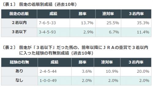 %e6%ad%a6%e8%94%b5%e9%87%8es2016%e3%83%87%e3%83%bc%e3%82%bf%e5%88%86%e6%9e%90%ef%bc%91%e5%89%8d%e8%b5%b0%e7%9d%80%e9%a0%86%e5%88%a5