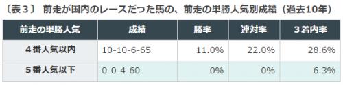 %e6%ad%a6%e8%94%b5%e9%87%8es2016%e3%83%87%e3%83%bc%e3%82%bf%e5%88%86%e6%9e%90%ef%bc%92%e5%8d%98%e5%8b%9d%e4%ba%ba%e6%b0%97