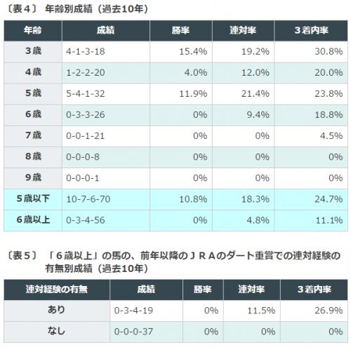 %e6%ad%a6%e8%94%b5%e9%87%8es2016%e3%83%87%e3%83%bc%e3%82%bf%e5%88%86%e6%9e%90%ef%bc%93%e5%b9%b4%e9%bd%a2%e5%88%a5