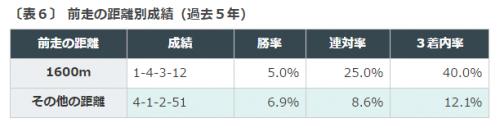 %e6%ad%a6%e8%94%b5%e9%87%8es2016%e3%83%87%e3%83%bc%e3%82%bf%e5%88%86%e6%9e%90%ef%bc%94%e5%89%8d%e8%b5%b0%e8%b7%9d%e9%9b%a2