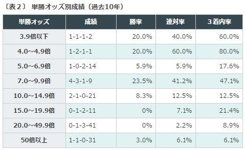 %e7%a6%8f%e5%b3%b6%e8%a8%98%e5%bf%b52016%e3%83%87%e3%83%bc%e3%82%bf%e5%88%86%e6%9e%90%ef%bc%92%e5%8d%98%e5%8b%9d%e3%82%aa%e3%83%83%e3%82%ba