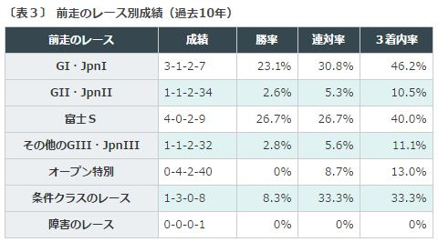 %e7%a6%8f%e5%b3%b6%e8%a8%98%e5%bf%b52016%e3%83%87%e3%83%bc%e3%82%bf%e5%88%86%e6%9e%90%ef%bc%93%e5%89%8d%e8%b5%b0%e3%83%ac%e3%83%bc%e3%82%b9%e3%82%b0%e3%83%ac%e3%83%bc%e3%83%89