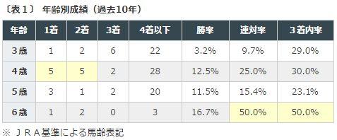 bc%e3%83%95%e3%82%a3%e3%83%aa%e3%83%bc%ef%bc%86%e3%83%a1%e3%82%a2%e3%82%bf%e3%83%bc%e3%83%952016%e3%83%87%e3%83%bc%e3%82%bf%e5%88%86%e6%9e%90%ef%bc%91%e5%b9%b4%e9%bd%a2%e5%88%a5%e6%88%90%e7%b8%be