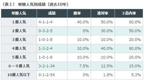 %e3%82%b9%e3%83%86%e3%82%a4%e3%83%a4%e3%83%bc%e3%82%bas2016%e3%83%87%e3%83%bc%e3%82%bf%e5%88%86%e6%9e%90%ef%bc%91%e5%8d%98%e5%8b%9d%e4%ba%ba%e6%b0%97