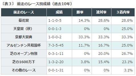 %e3%82%b9%e3%83%86%e3%82%a4%e3%83%a4%e3%83%bc%e3%82%bas2016%e3%83%87%e3%83%bc%e3%82%bf%e5%88%86%e6%9e%90%ef%bc%93%e5%89%8d%e8%b5%b0%e3%83%ac%e3%83%bc%e3%82%b9%e5%88%a5%e6%88%90%e7%b8%be