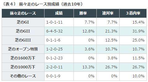 %e3%82%b9%e3%83%86%e3%82%a4%e3%83%a4%e3%83%bc%e3%82%bas2016%e3%83%87%e3%83%bc%e3%82%bf%e5%88%86%e6%9e%90%ef%bc%94%e5%89%8d%e3%80%85%e8%b5%b0%e3%83%ac%e3%83%bc%e3%82%b9%e5%88%a5