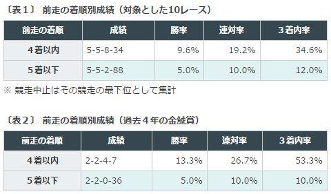 %e9%87%91%e9%af%b1%e8%b3%9e2016%e3%83%87%e3%83%bc%e3%82%bf%e5%88%86%e6%9e%90%ef%bc%91%e5%89%8d%e8%b5%b0%e7%9d%80%e9%a0%86