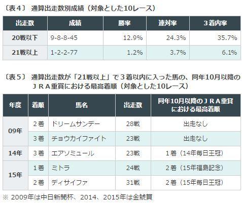 %e9%87%91%e9%af%b1%e8%b3%9e2016%e3%83%87%e3%83%bc%e3%82%bf%e5%88%86%e6%9e%90%ef%bc%93%e9%80%9a%e7%ae%97%e5%87%ba%e8%b5%b0%e5%9b%9e%e6%95%b0