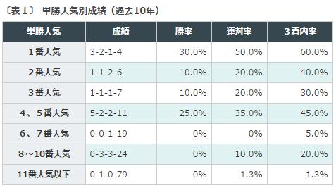 %e9%98%aa%e7%a5%9ejf2016%e3%83%87%e3%83%bc%e3%82%bf%e5%88%86%e6%9e%90%ef%bc%91%e5%8d%98%e5%8b%9d%e4%ba%ba%e6%b0%97