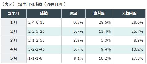 %e9%98%aa%e7%a5%9ejf2016%e3%83%87%e3%83%bc%e3%82%bf%e5%88%86%e6%9e%90%ef%bc%92%e8%aa%95%e7%94%9f%e6%9c%88