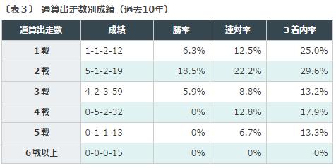 %e9%98%aa%e7%a5%9ejf2016%e3%83%87%e3%83%bc%e3%82%bf%e5%88%86%e6%9e%90%ef%bc%93%e5%87%ba%e8%b5%b0%e5%9b%9e%e6%95%b0