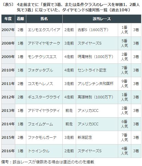 【ダイヤモンドステークス 2017】出走予定馬とデータ分析|藤田菜七子はどこまで通用するのか?