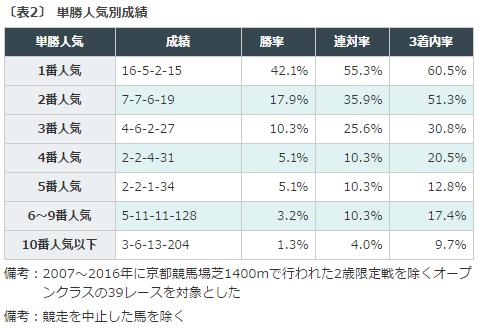 穴馬, 京都牝馬S, 予想, データ分析