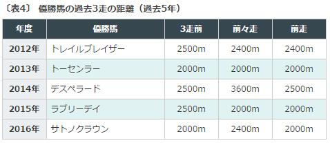 枠順, 京都記念, データ