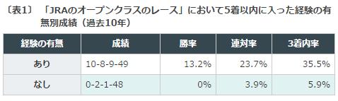 弥生賞, データ