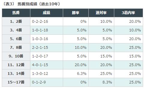 枠順, 弥生賞, チューリップ賞, オーシャンステークス