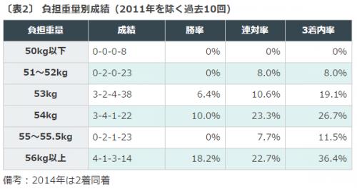 中山牝馬ステークス, データ分析